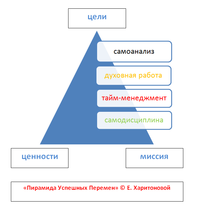 Пирамида Успешных Перемен Евгении Харитоновой